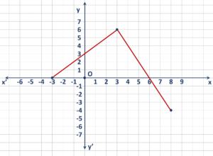 Συμπεράσματα απότην γραφική παράσταση συνάρτησης.